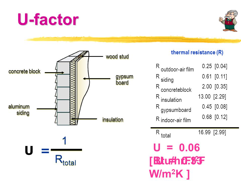 thermal resistance (R)