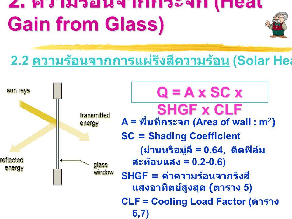 2. ความร้อนจากกระจก (Heat Gain from Glass)