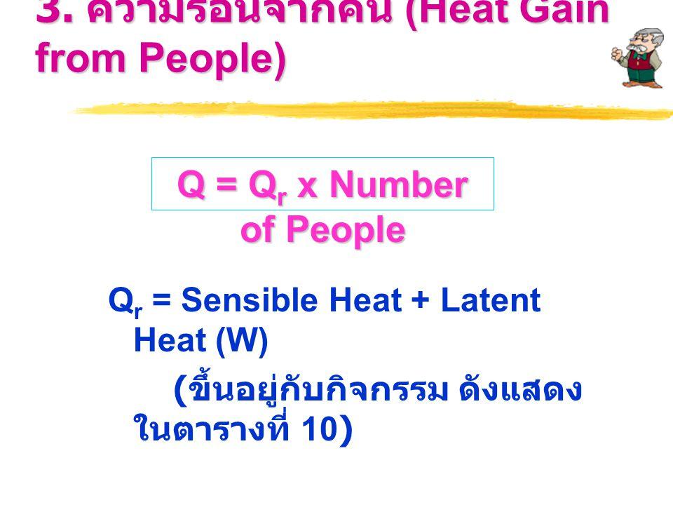 3. ความร้อนจากคน (Heat Gain from People)