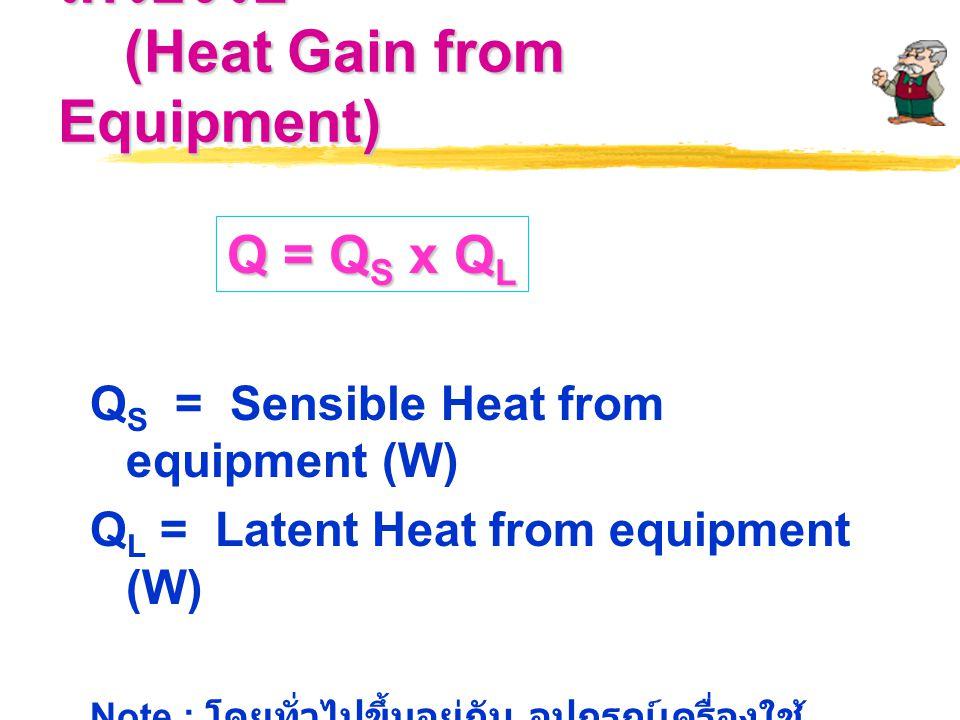5. ความร้อนจากอุปกรณ์เครื่องใช้ (Heat Gain from Equipment)