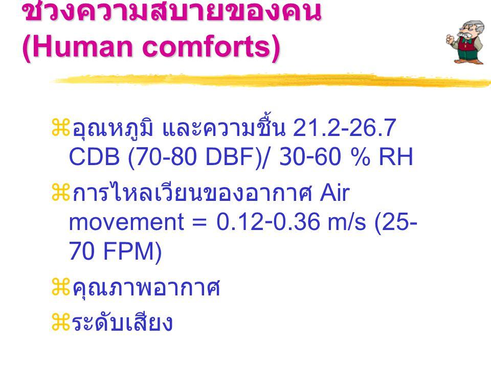 ช่วงความสบายของคน (Human comforts)