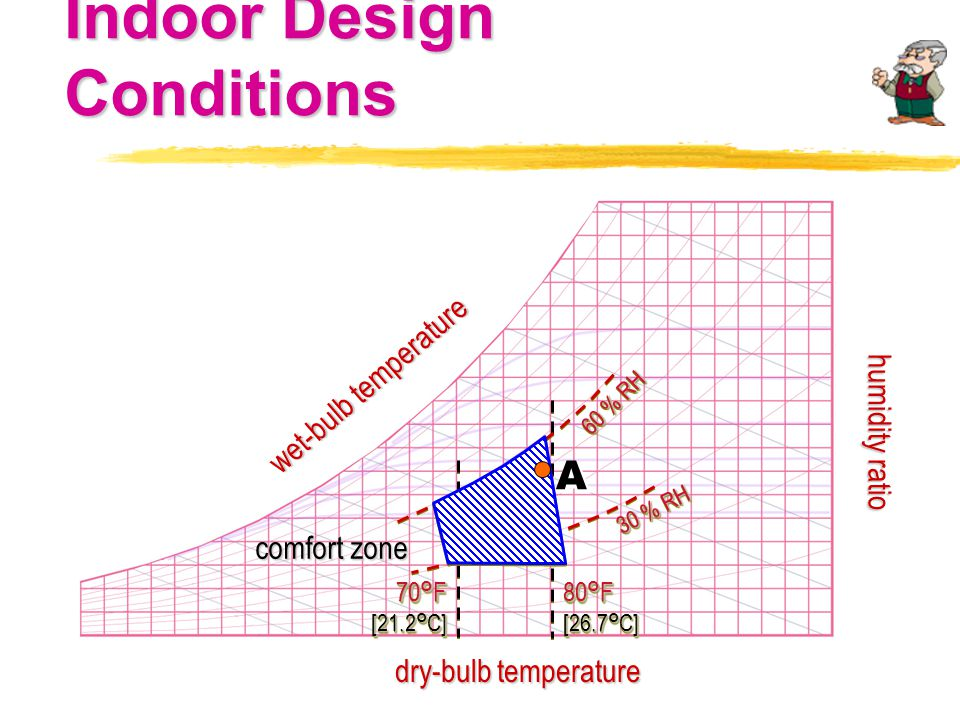 Indoor Design Conditions