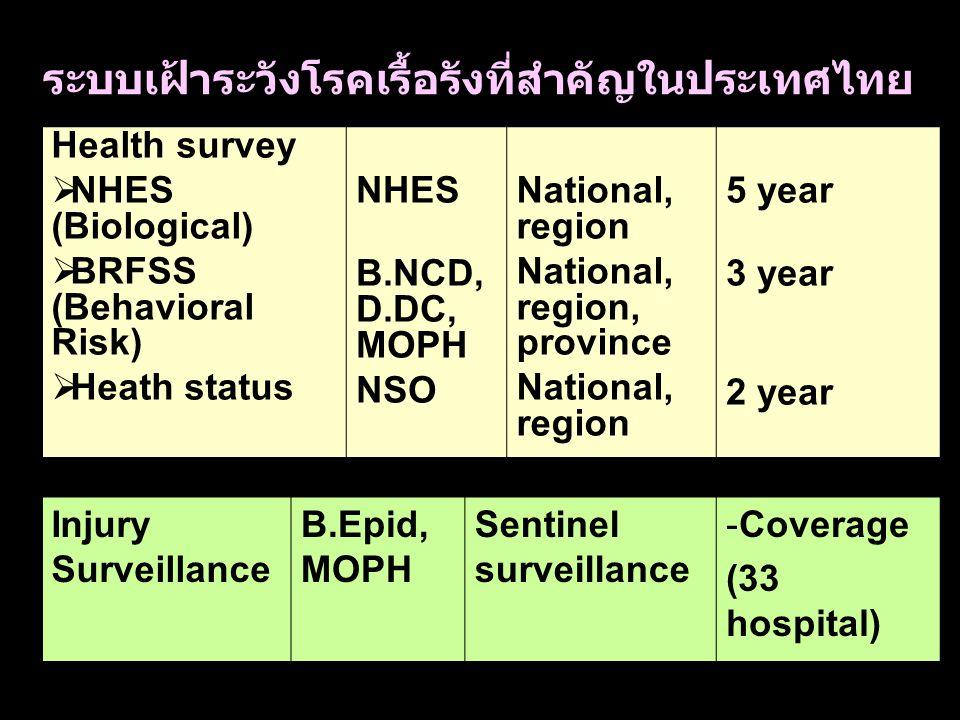 ระบบเฝ้าระวังโรคเรื้อรังที่สำคัญในประเทศไทย