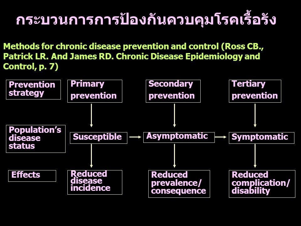กระบวนการการป้องกันควบคุมโรคเรื้อรัง