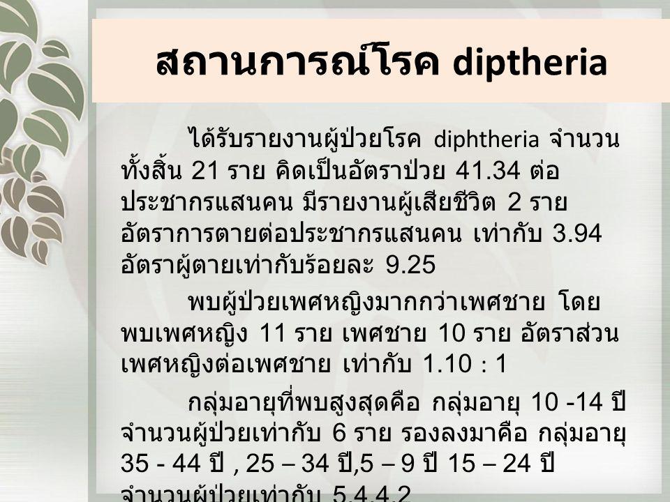 สถานการณ์โรค diptheria