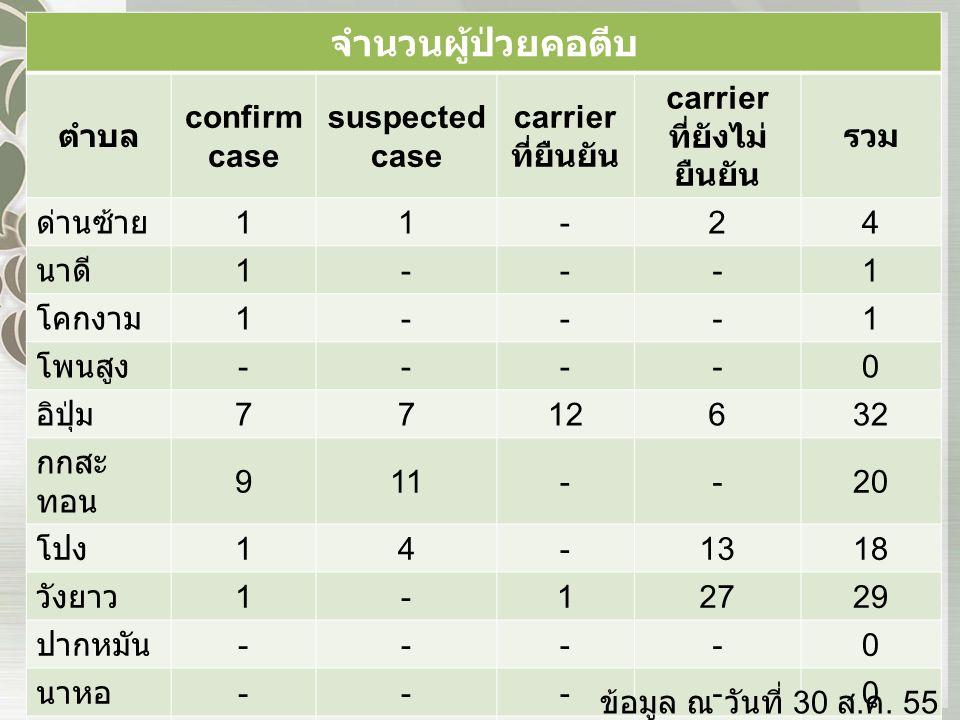 จำนวนผู้ป่วยคอตีบ ตำบล confirm case suspected case carrier ที่ยืนยัน