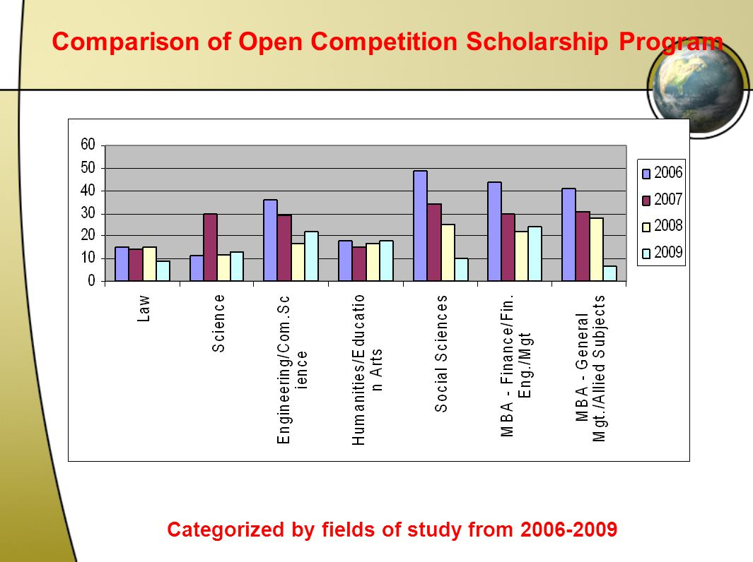 Categorized by fields of study from 2006-2009