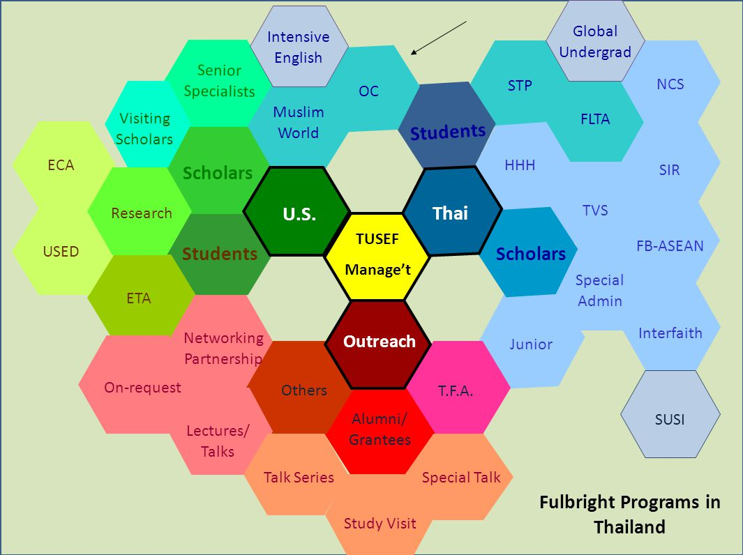 Fulbright Programs in Thailand