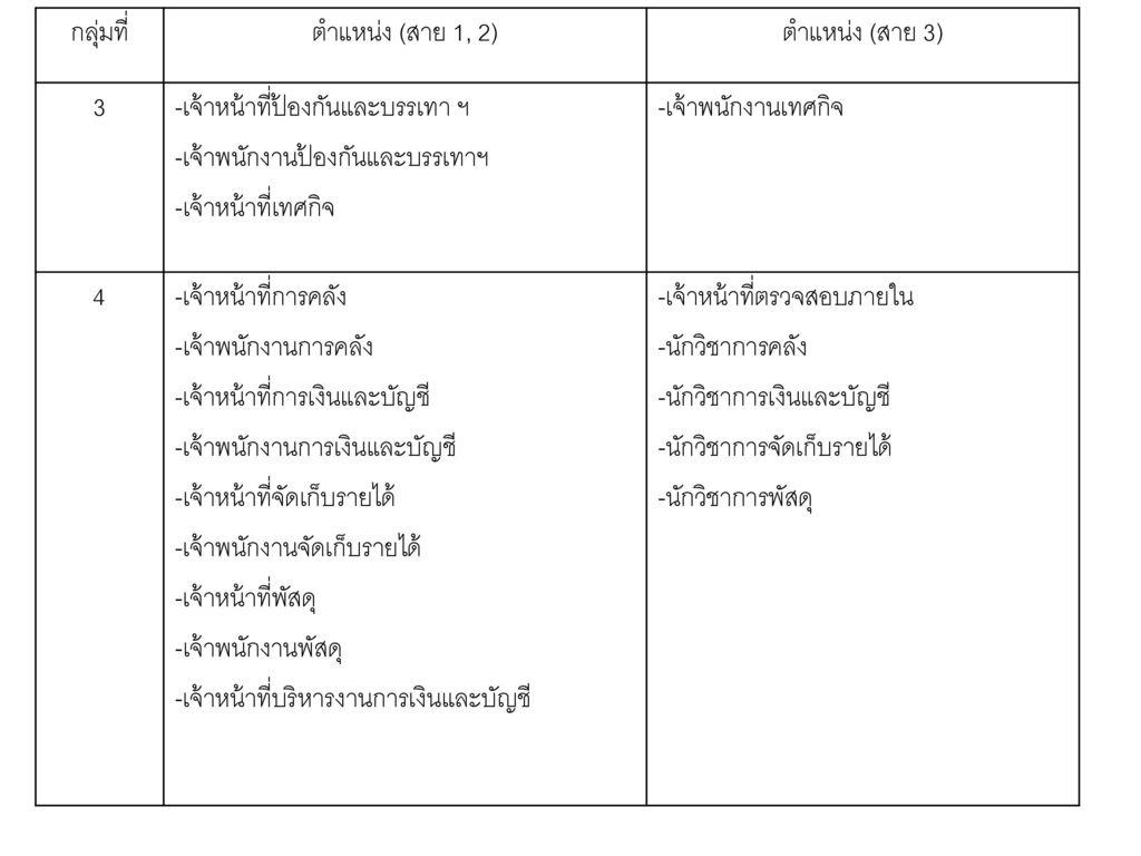 กลุ่มที่ ตำแหน่ง (สาย 1, 2) ตำแหน่ง (สาย 3) 3. -เจ้าหน้าที่ป้องกันและบรรเทา ฯ. -เจ้าพนักงานป้องกันและบรรเทาฯ.