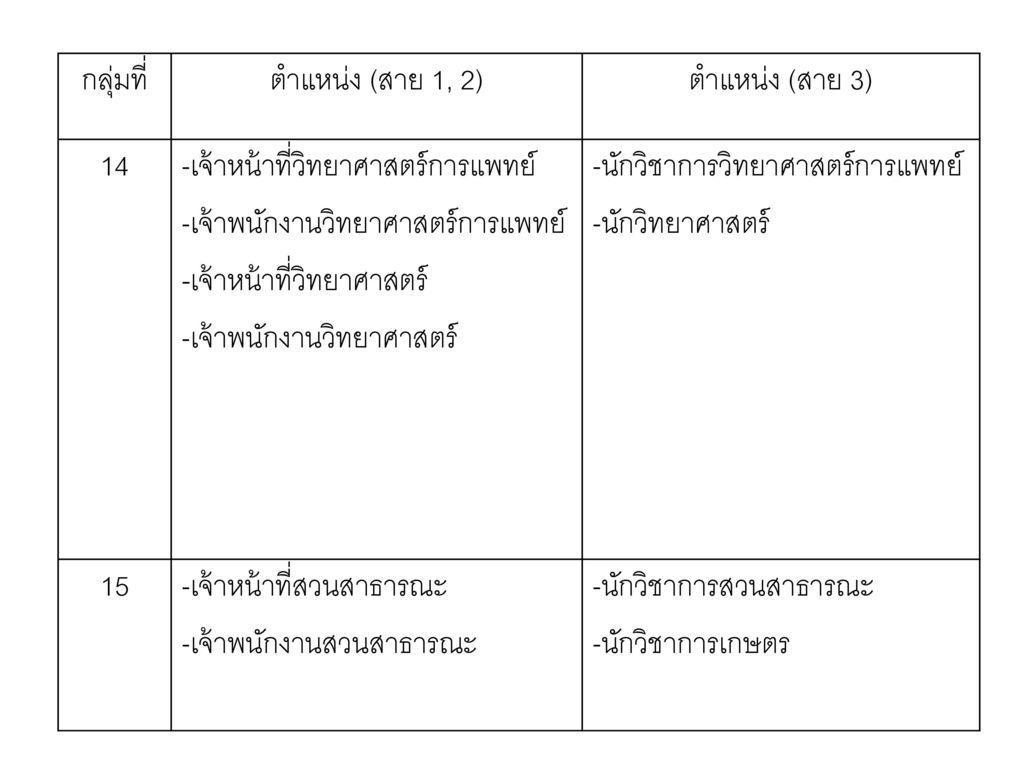 กลุ่มที่ ตำแหน่ง (สาย 1, 2) ตำแหน่ง (สาย 3) 14. -เจ้าหน้าที่วิทยาศาสตร์การแพทย์ -เจ้าพนักงานวิทยาศาสตร์การแพทย์