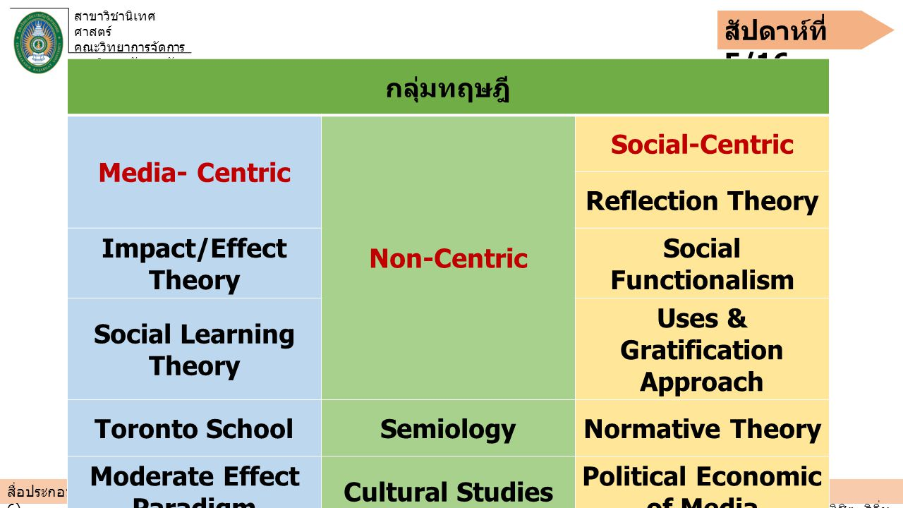 Social Learning Theory Uses & Gratification Approach