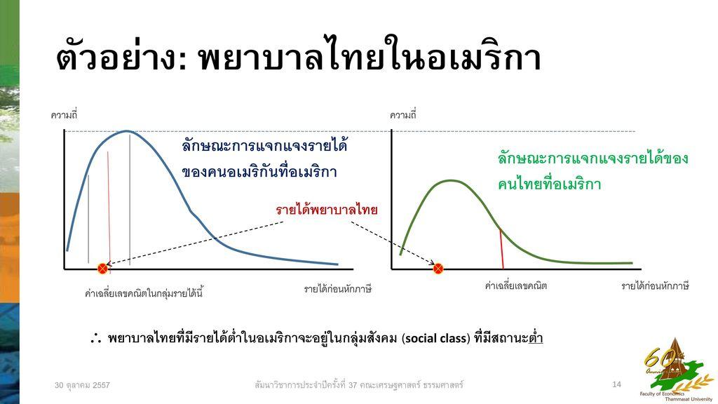 ตัวอย่าง: พยาบาลไทยในอเมริกา