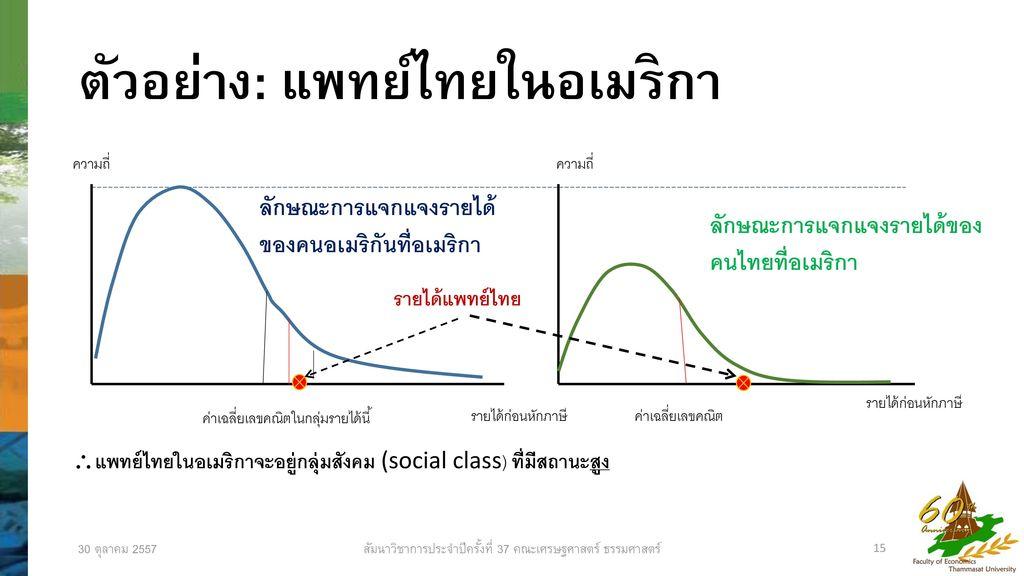 ตัวอย่าง: แพทย์ไทยในอเมริกา