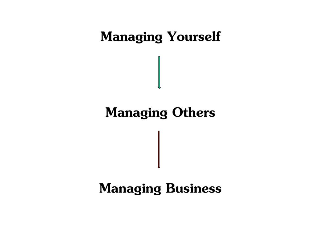 Managing Yourself Managing Others Managing Business