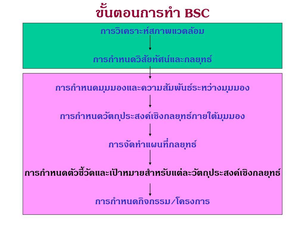 ขั้นตอนการทำ BSC การวิเคราะห์สภาพแวดล้อม การกำหนดวิสัยทัศน์และกลยุทธ์