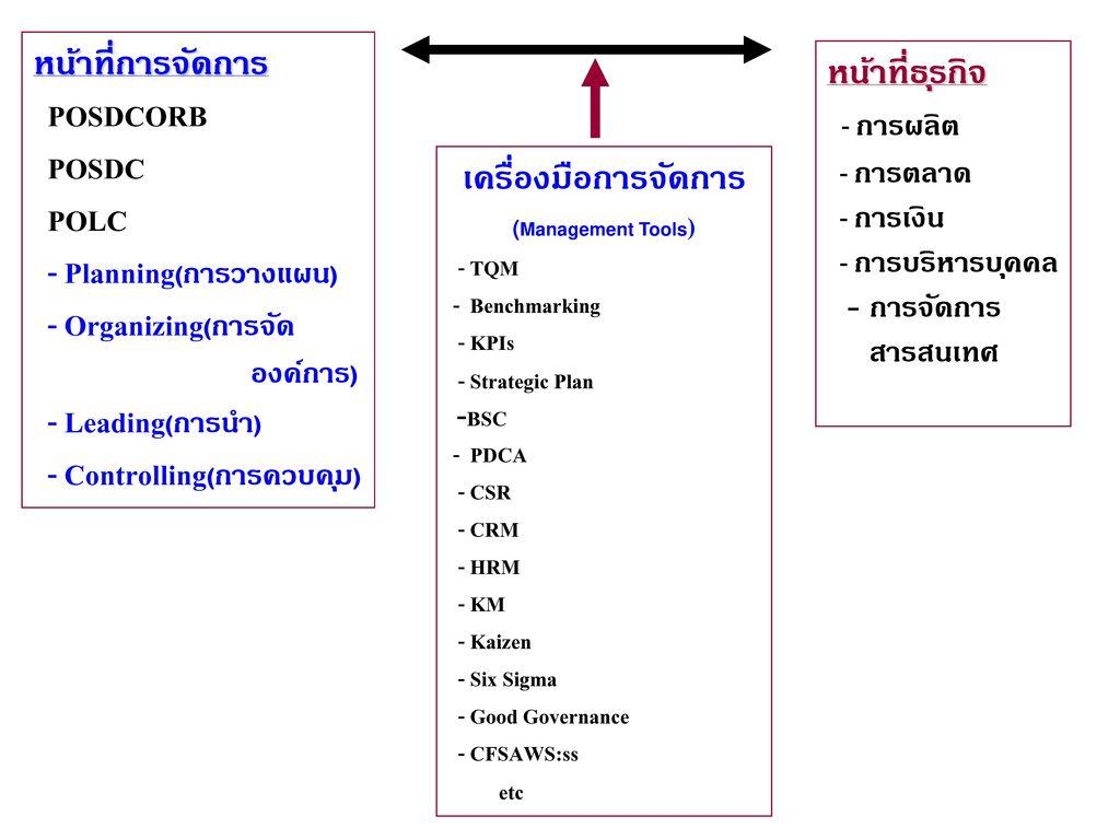 - Planning(การวางแผน) - Organizing(การจัด - Leading(การนำ)