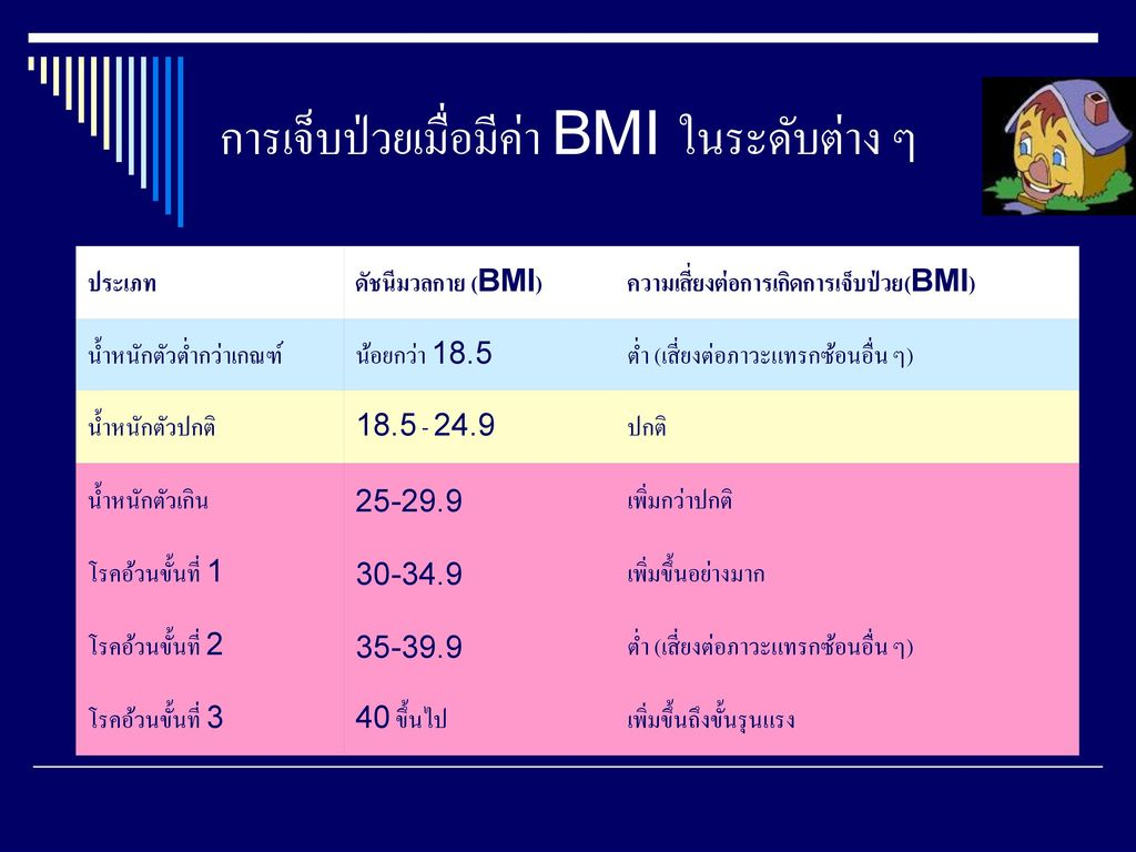 การเจ็บป่วยเมื่อมีค่า BMI ในระดับต่าง ๆ