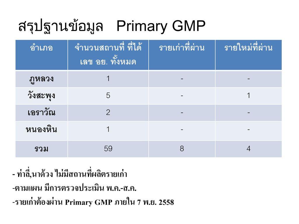 สรุปฐานข้อมูล Primary GMP