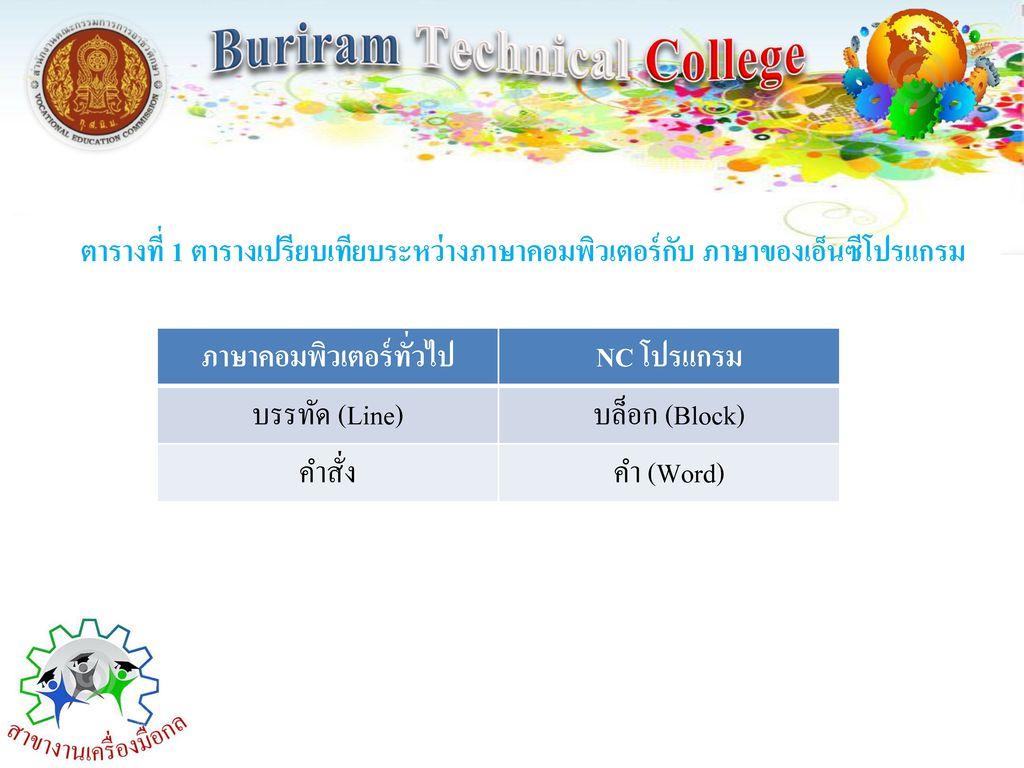 Buriram Technical College ภาษาคอมพิวเตอร์ทั่วไป