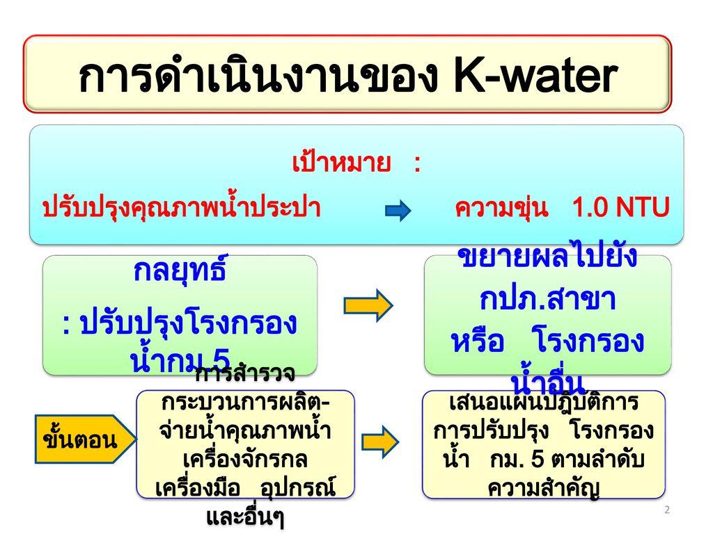 การดำเนินงานของ K-water