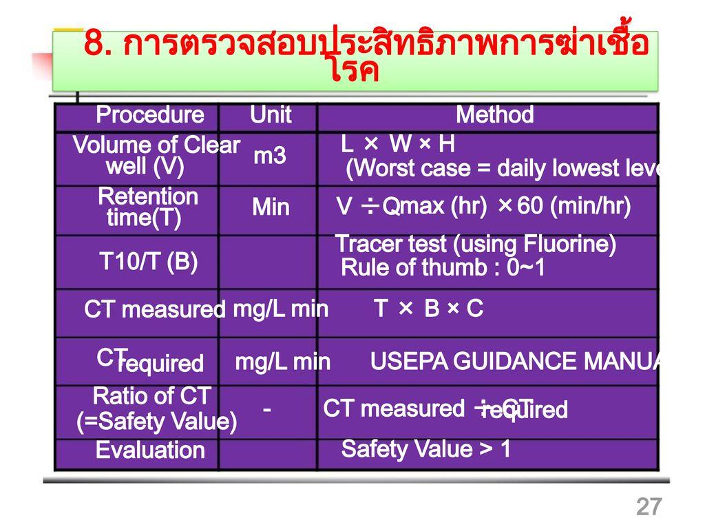 8. การตรวจสอบประสิทธิภาพการฆ่าเชื้อโรค