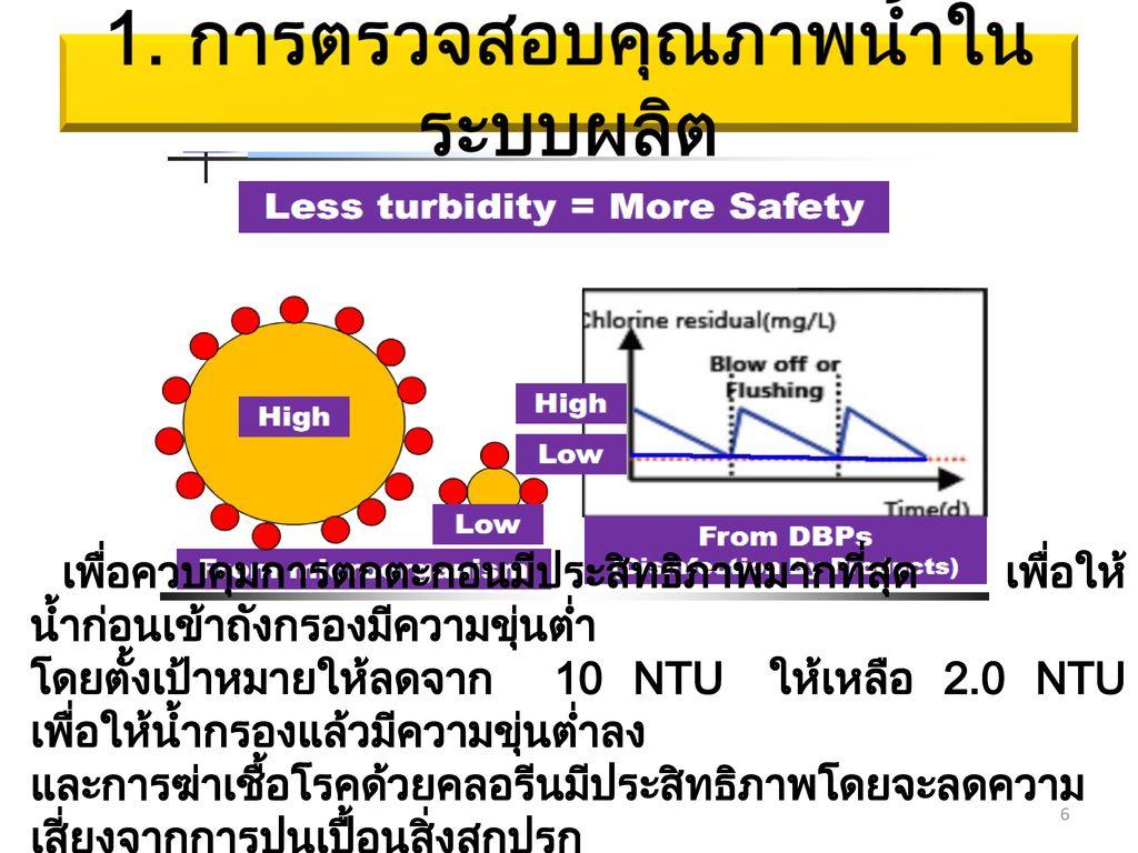 1. การตรวจสอบคุณภาพน้ำในระบบผลิต