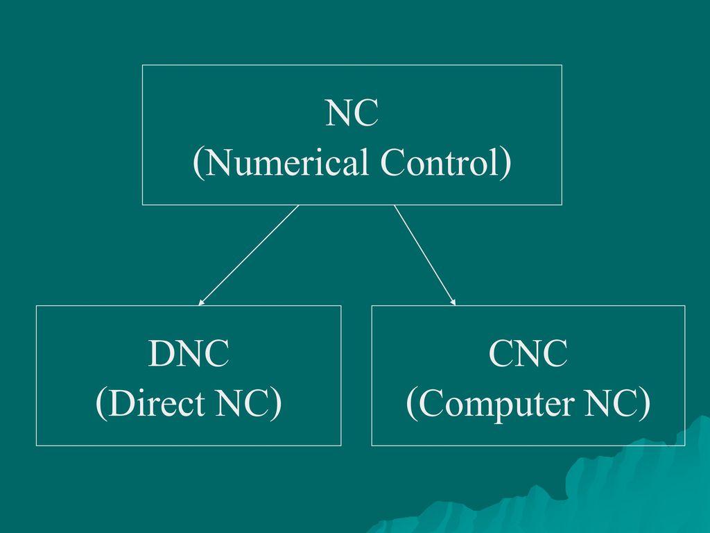 NC (Numerical Control) DNC (Direct NC) CNC (Computer NC)