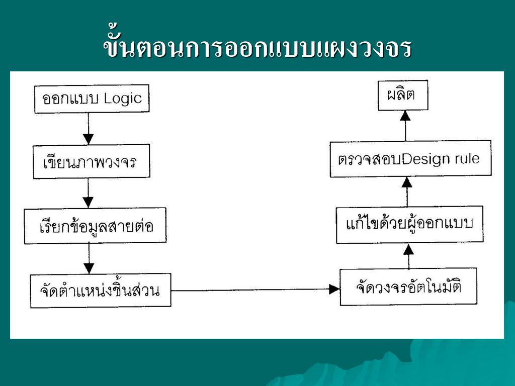 ขั้นตอนการออกแบบแผงวงจร