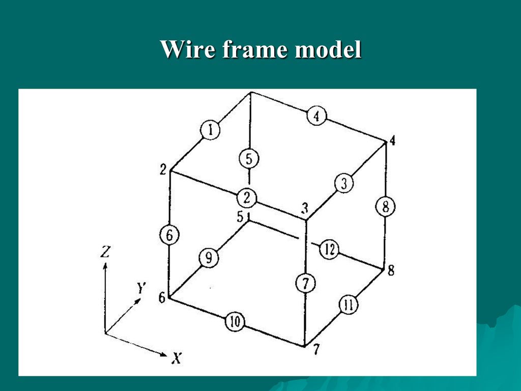Wire frame model