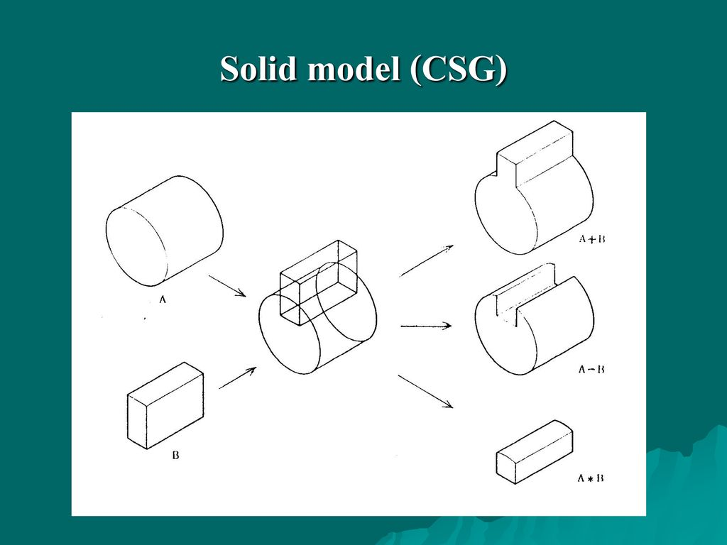 Solid model (CSG)