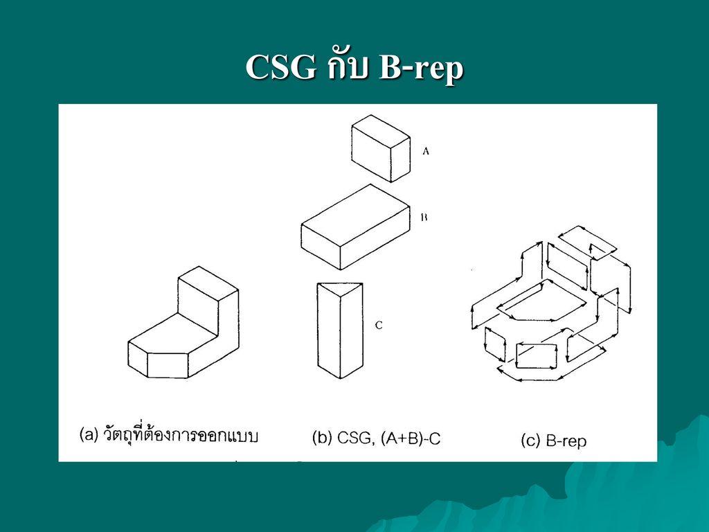 CSG กับ B-rep