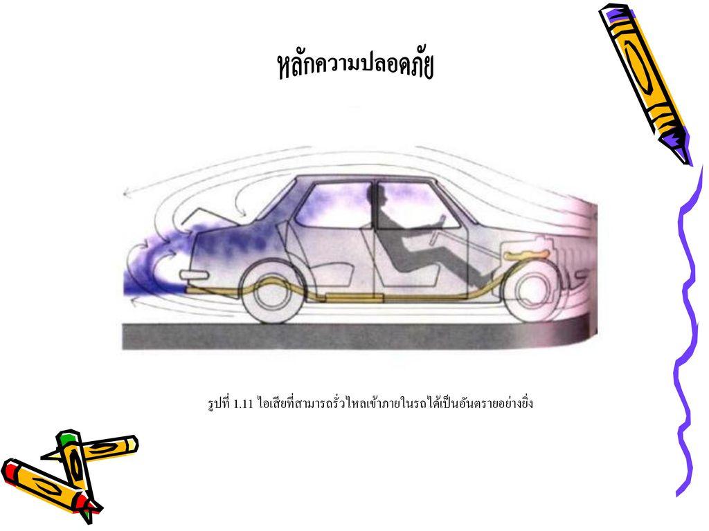 หลักความปลอดภัย รูปที่ 1.11 ไอเสียที่สามารถรั่วไหลเข้าภายในรถได้เป็นอันตรายอย่างยิ่ง