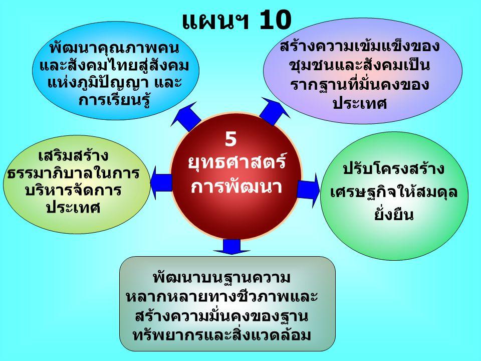 แผนฯ 10 5 ยุทธศาสตร์ การพัฒนา