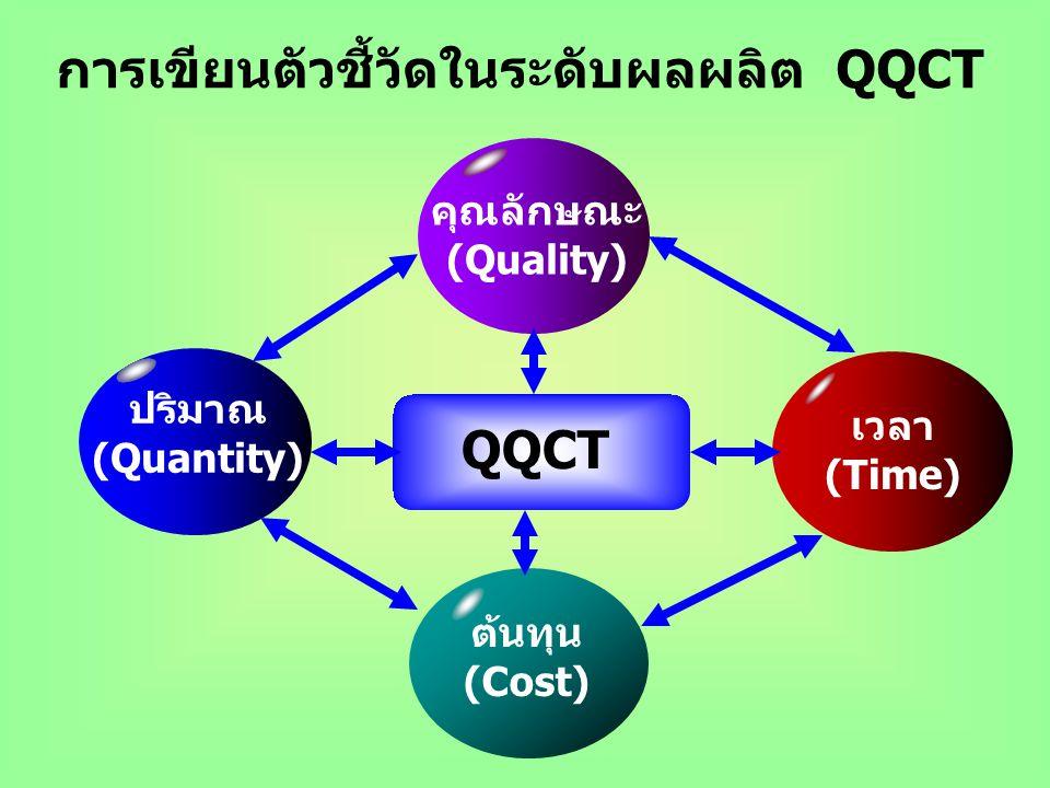 การเขียนตัวชี้วัดในระดับผลผลิต QQCT