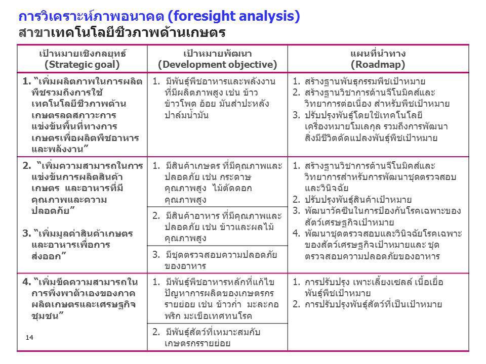 การวิเคราะห์ภาพอนาคต (foresight analysis) สาขาเทคโนโลยีชีวภาพด้านเกษตร