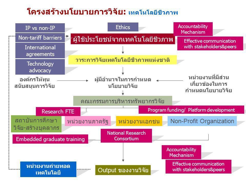 โครงสร้างนโยบายการวิจัย: เทคโนโลยีชีวภาพ