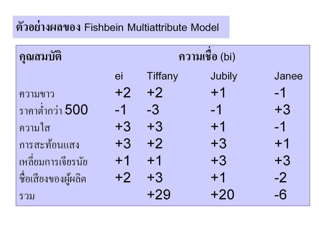 ตัวอย่างผลของ Fishbein Multiattribute Model