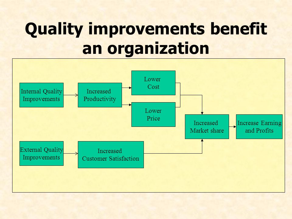 Quality improvements benefit an organization