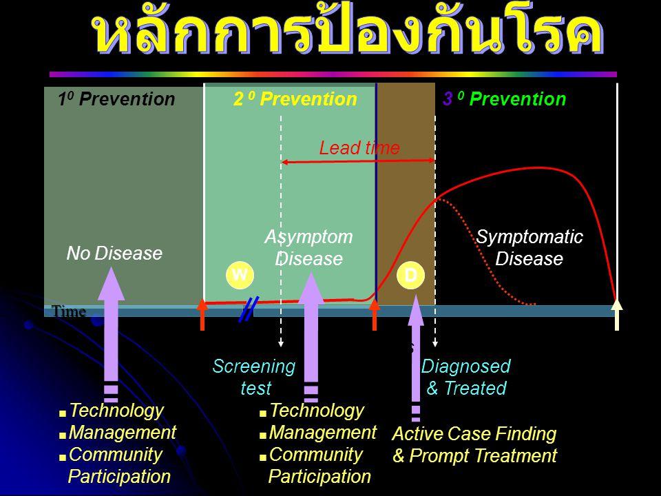 หลักการป้องกันโรค 10 Prevention 2 0 Prevention 3 0 Prevention