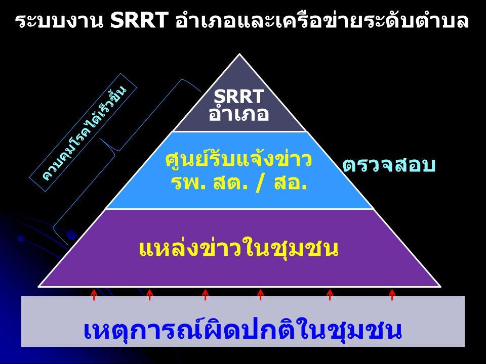 ระบบงาน SRRT อำเภอและเครือข่ายระดับตำบล