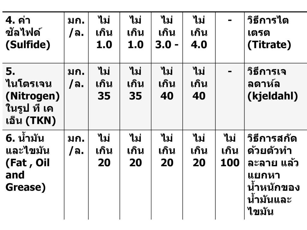 4. ค่าซัลไฟด์ (Sulfide) มก./ล. ไม่เกิน1.0. ไม่เกิน3.0 - ไม่เกิน4.0. - วิธีการไตเตรต (Titrate) 5. ไนโตรเจน (Nitrogen) ในรูป ที เค เอ็น (TKN)