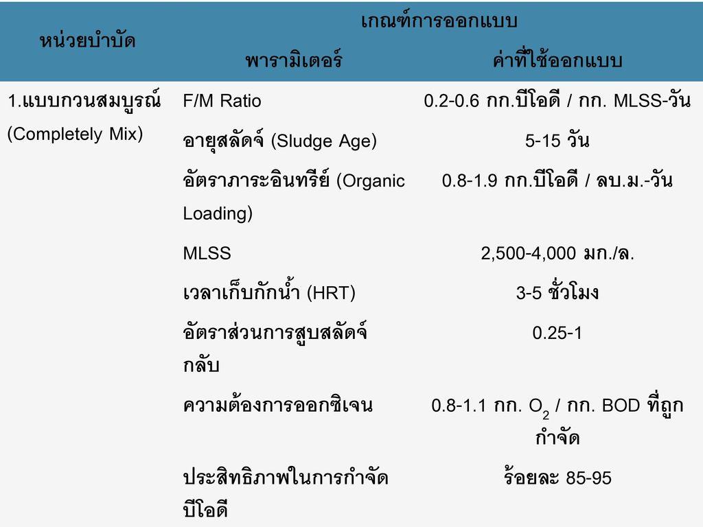 0.2-0.6 กก.บีโอดี / กก. MLSS-วัน 0.8-1.1 กก. O2 / กก. BOD ที่ถูกกำจัด