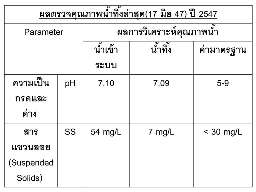 ผลตรวจคุณภาพน้ำทิ้งล่าสุด(17 มิย 47) ปี 2547 Parameter