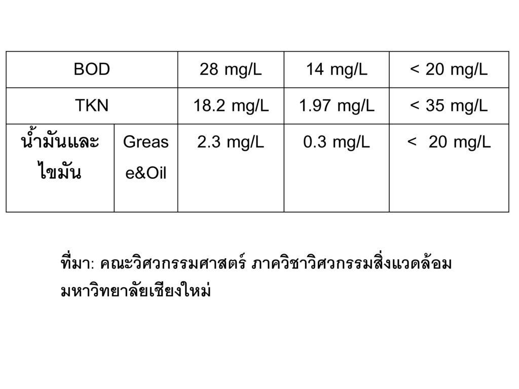 BOD 28 mg/L 14 mg/L < 20 mg/L TKN 18.2 mg/L 1.97 mg/L < 35 mg/L