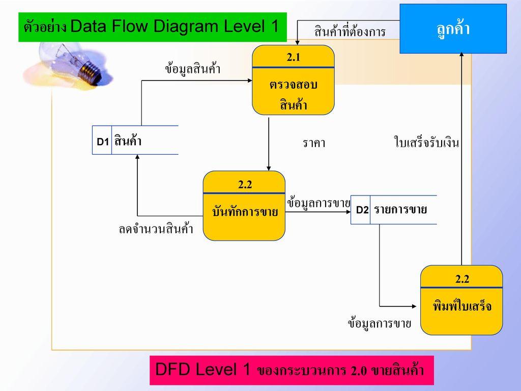 ลูกค้า ตัวอย่าง Data Flow Diagram Level 1 สินค้าที่ต้องการ 2.1