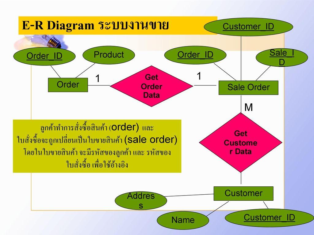 E-R Diagram ระบบงานขาย