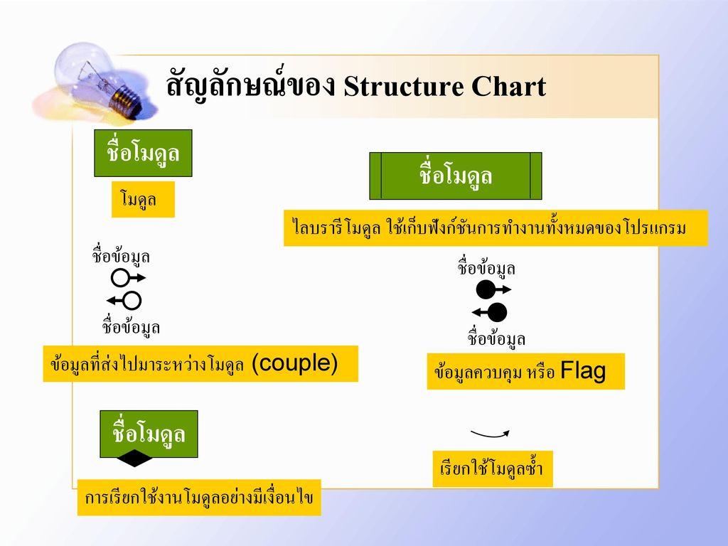 สัญลักษณ์ของ Structure Chart