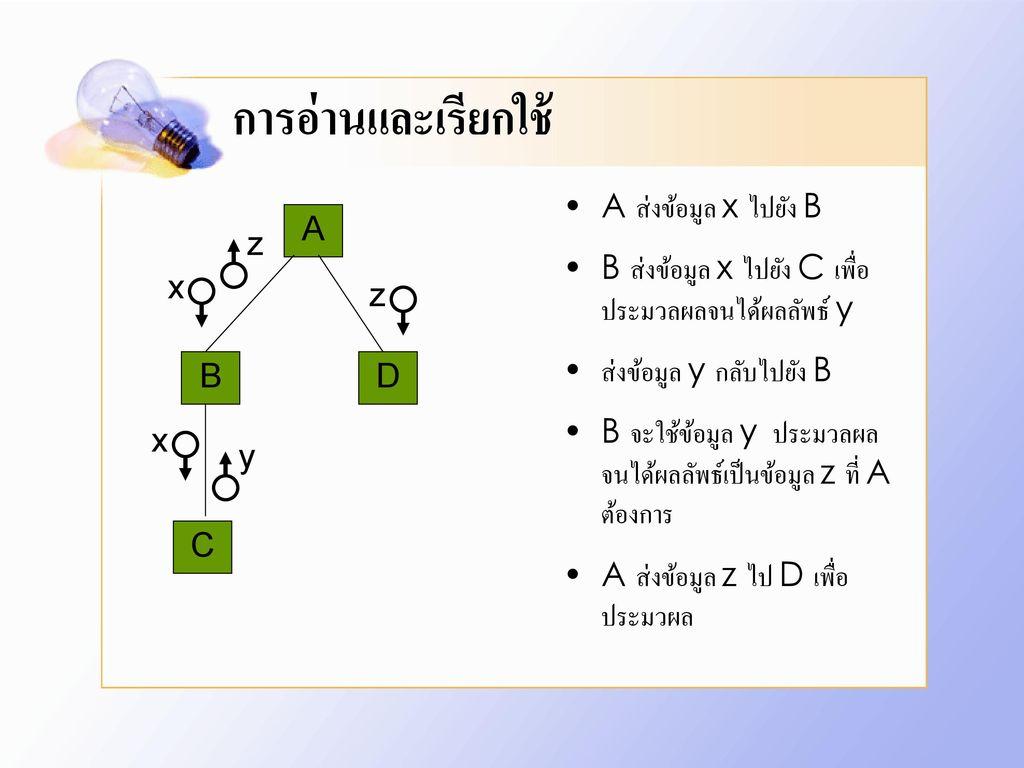 การอ่านและเรียกใช้ A ส่งข้อมูล x ไปยัง B