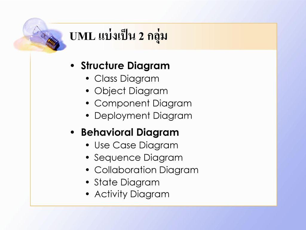 UML แบ่งเป็น 2 กลุ่ม Structure Diagram Behavioral Diagram