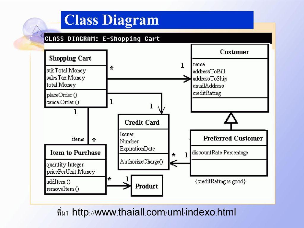 Class Diagram ที่มา http://www.thaiall.com/uml/indexo.html